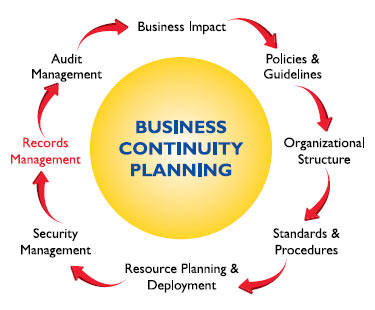 Business Continuity Redient Systems Corporation